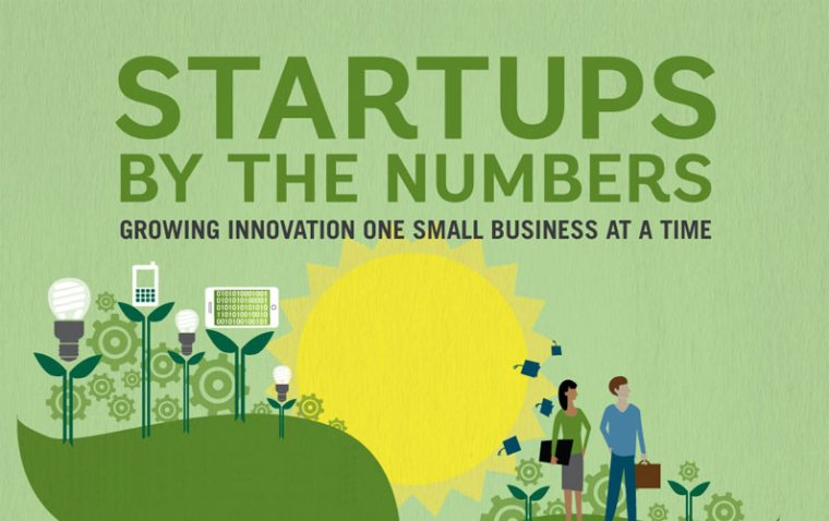 Most Tech Startup Founders Make Less that 50K Annually, Yet More Startups Founded Today than Ever. Why?