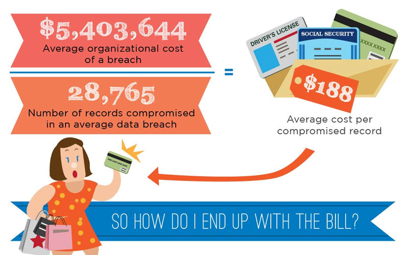 Data Breaches Cause Epic Loss to Consumers via High Prices and Interest Rates