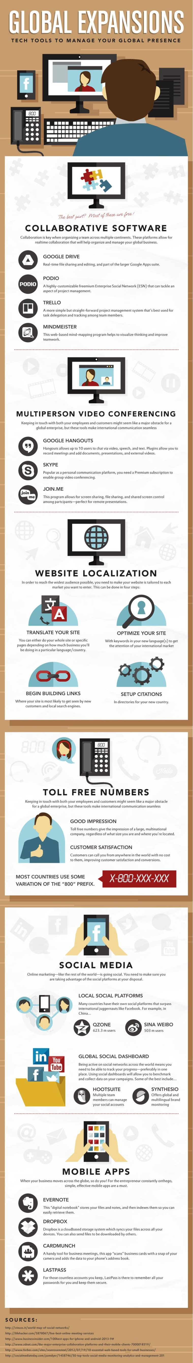 Tech tools for global expansions infographic