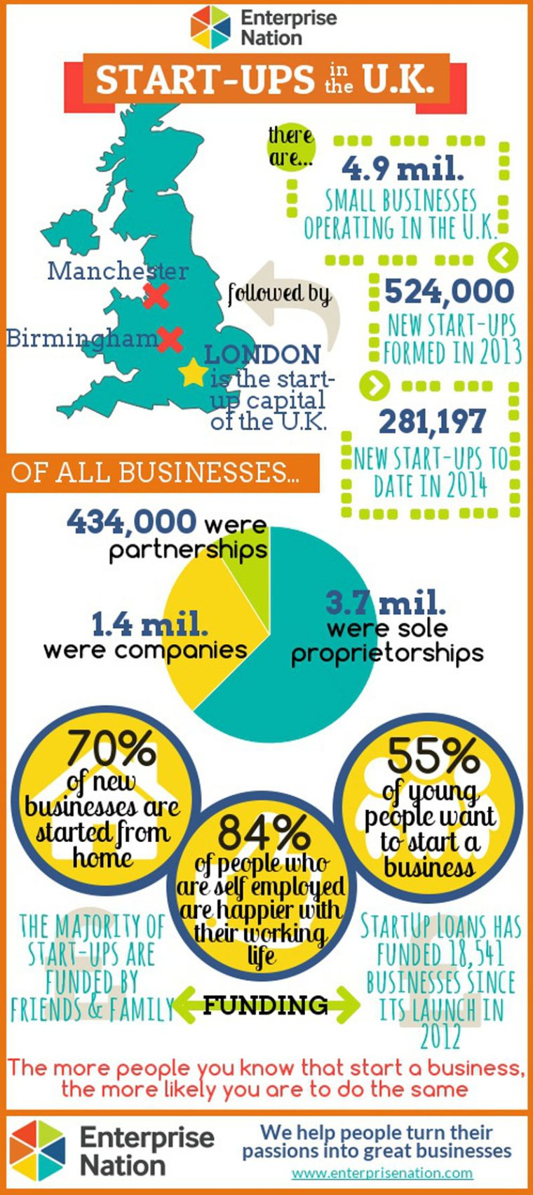 UK startup trends infographic
