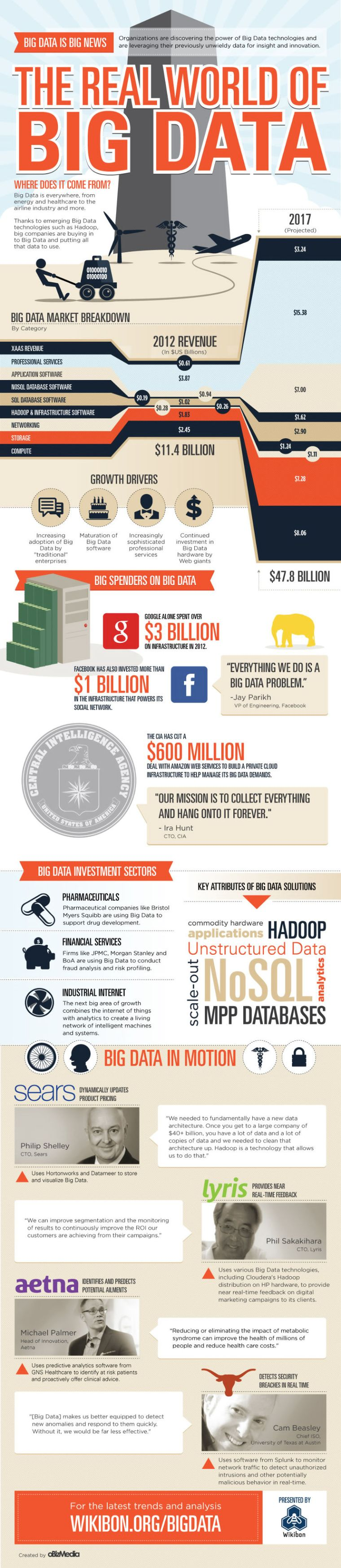 The world of big data infographic
