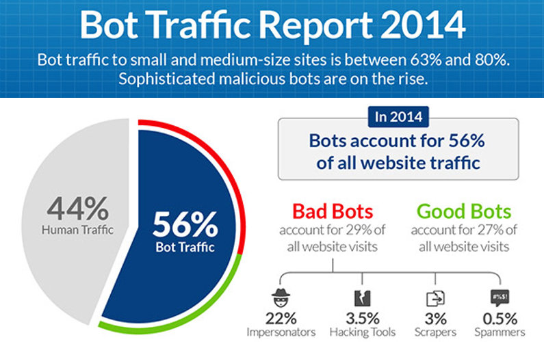 Shocking: More Than Half of Website Traffic in 2014 is Bot Traffic
