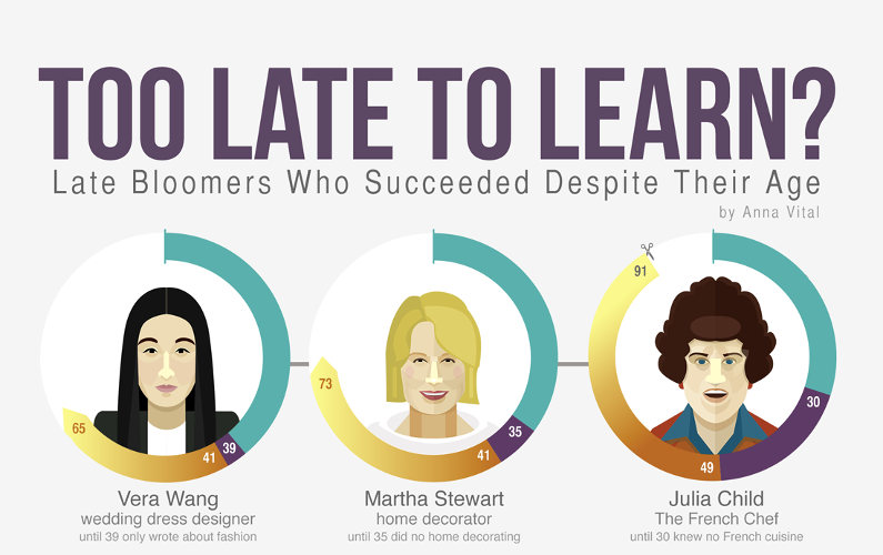 15 Successful Late Bloomers: It's Never Too Late to Learn!