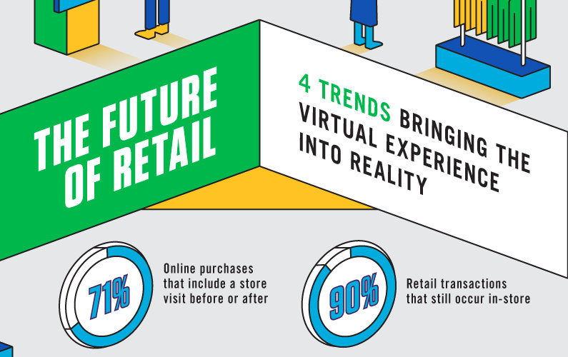 The Future of Retail for 2015 – and Beyond (Infographic)