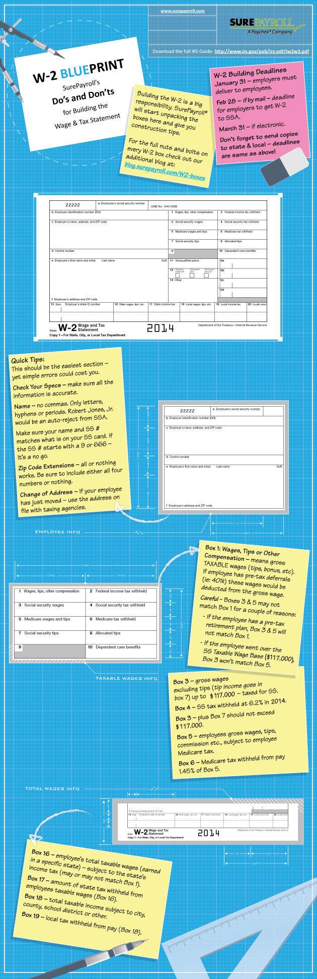 W-2 Blueprint infographic by SurePayroll