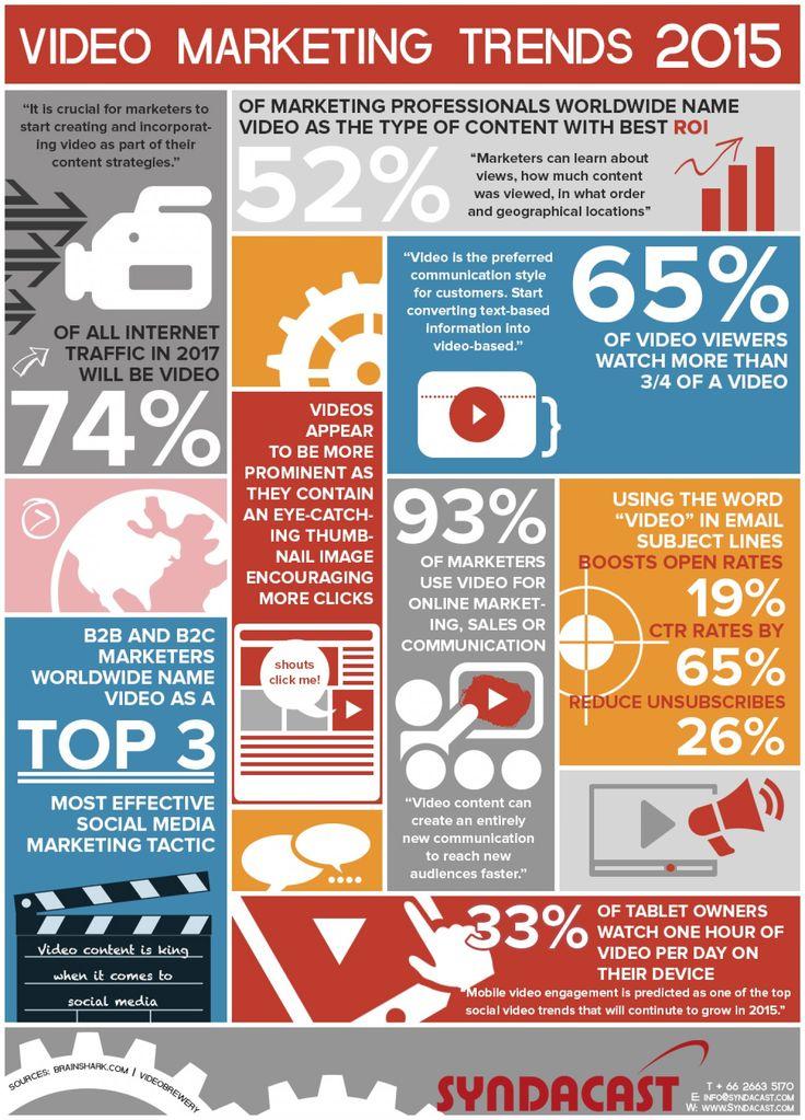 Video Marketing Value