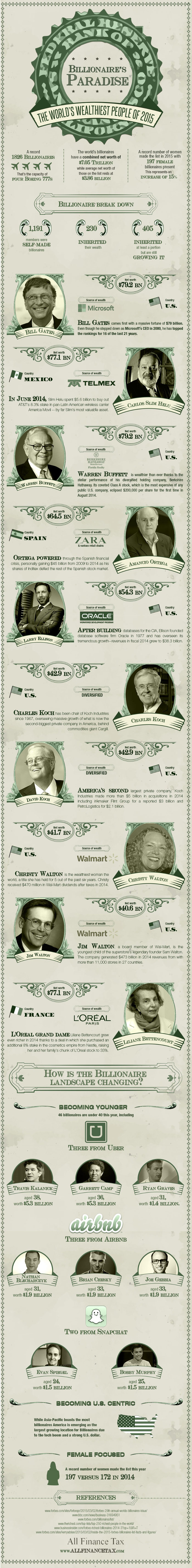 Billionaire's paradise - wealthiest people 2015 infographic
