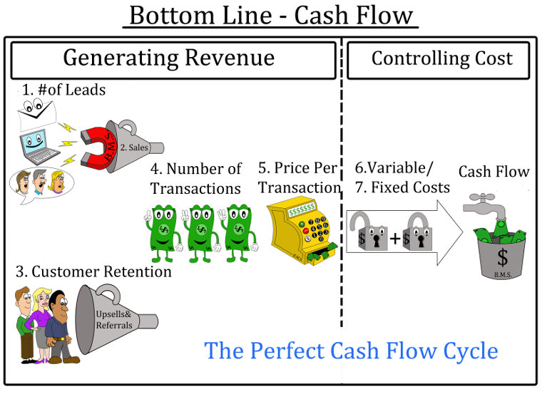 The bottom line: Cash flow