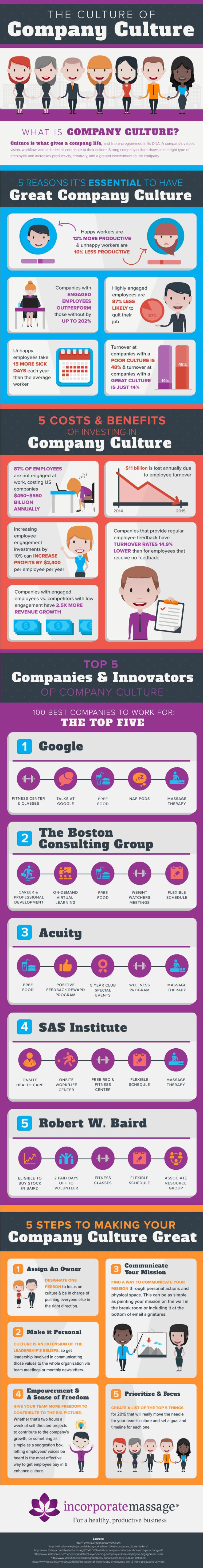 The Culture of Company Culture - infographic by Corporate Massage