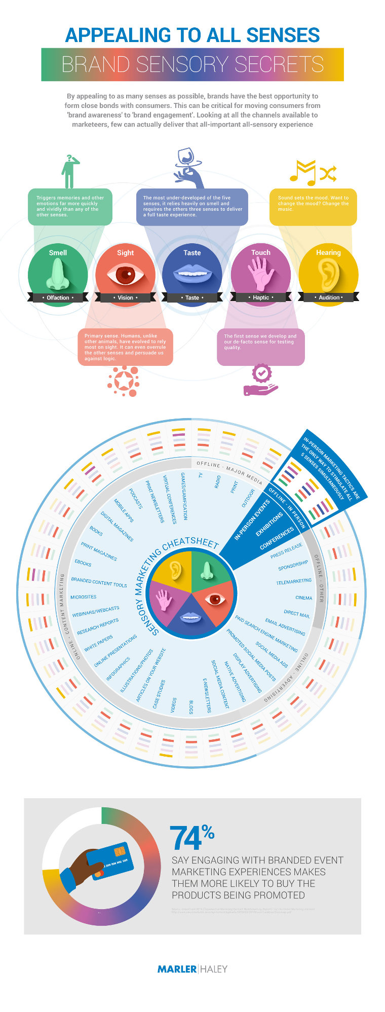 Brand sensory secrets infographic