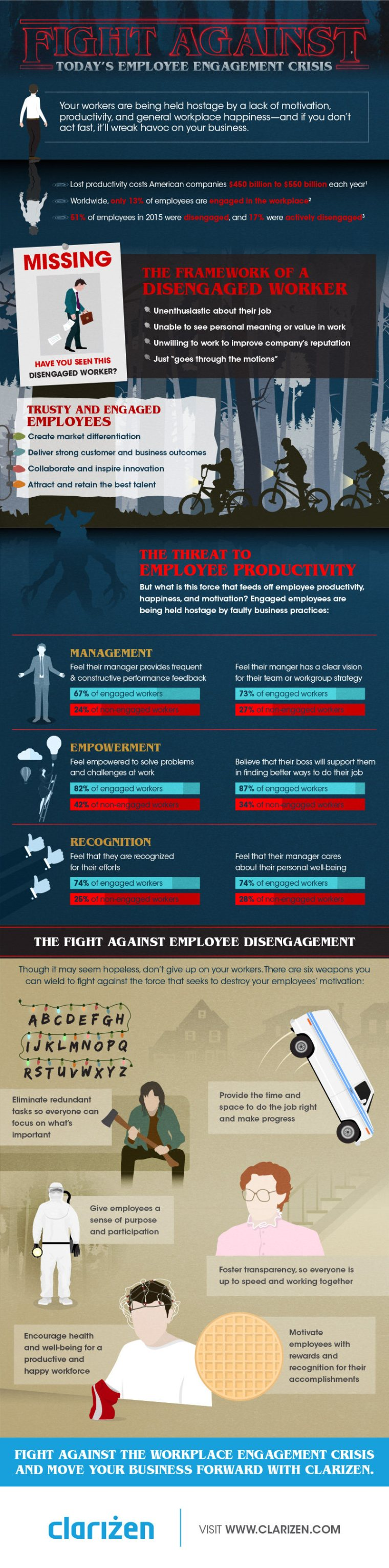 Employee engagement crisis - infographic by Clarizen