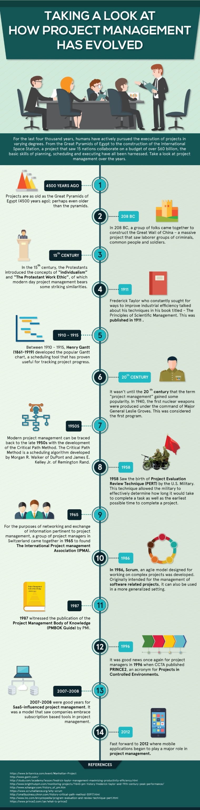 Project management evolution - infographic by Nutcache