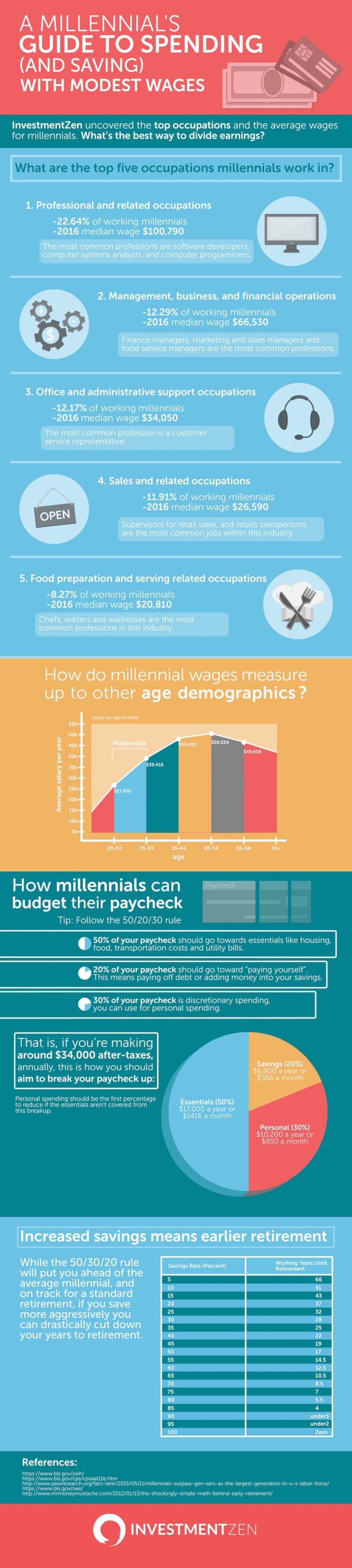 Guide to spending and saving for millennials - infographic