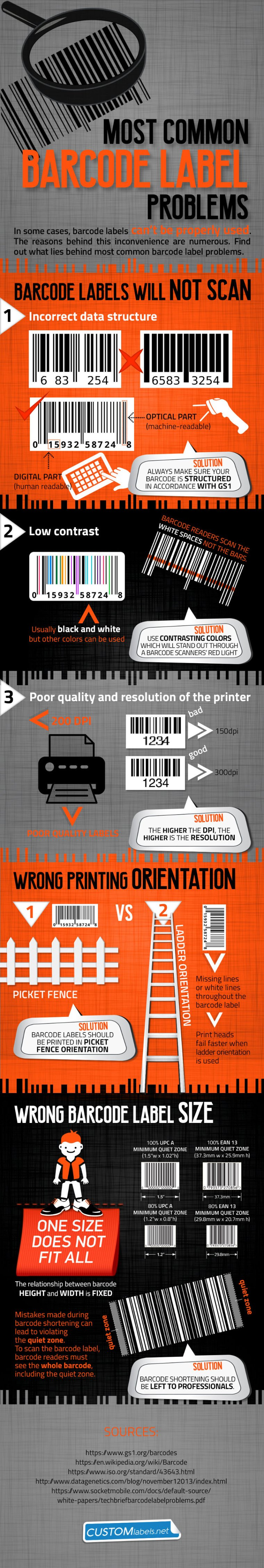 Most Common Barcode Label Problems You Can Easily Solve  Infographic