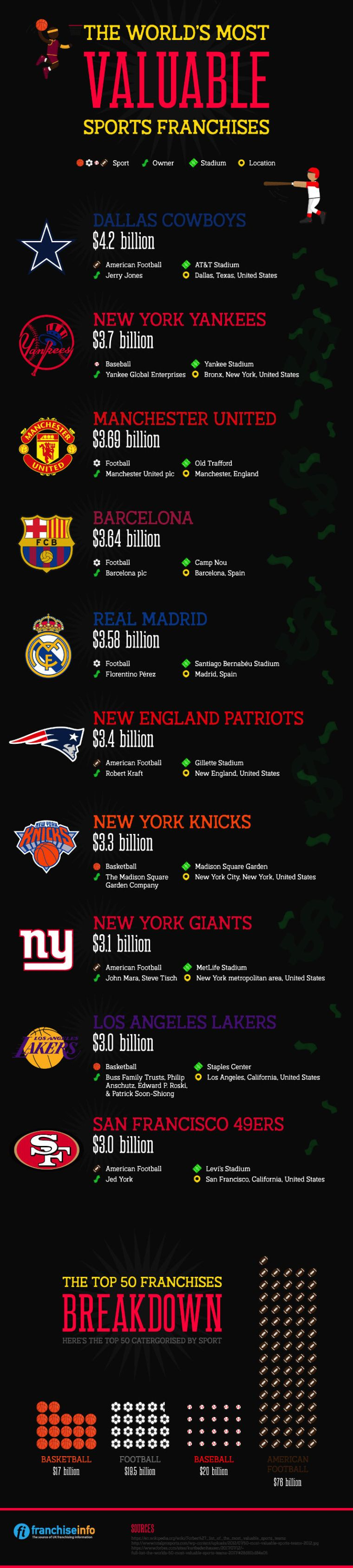 Worlds most valuable sporting franchises - infographic