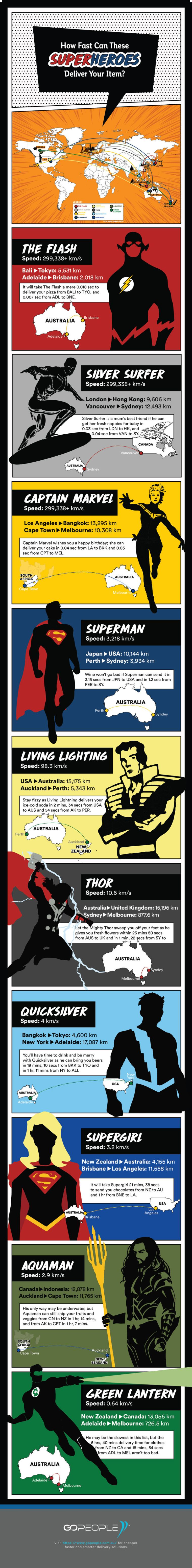 How fast can superheroes deliver your item - infographic