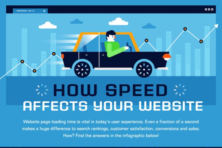 How Website Speed Affects Your Bottom Line: Infographic