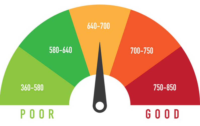 How Important is Your Business Credit Score?