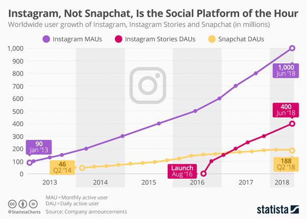 Social media platform trends