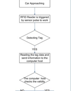 Flow chart of proposed system also rfid software solutions provider reader rh bizlogics