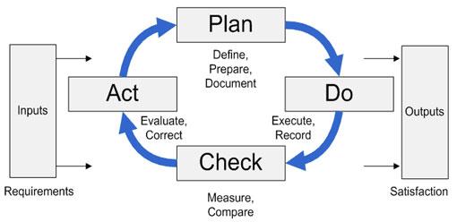 Plan, Do, Check, Act...and Win!