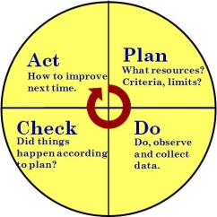 Pdca Cycle Diagram Opel Astra G Radio Wiring How To Master Iso 9001 Plan Do Check Act Can You The