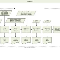 Iso Process Audit Turtle Diagram 2006 Chevy Trailblazer Parts What Is Business Mapping?