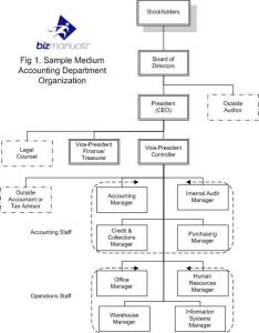 Accounting department organization chart also what it is  why you need rh bizmanualz