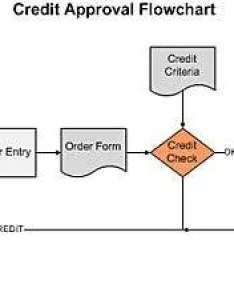 Internal controls accounting procedures credit approval flowchart also what are rh bizmanualz