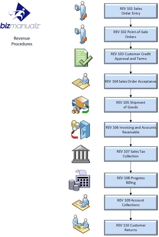 Accounting Policies And Procedures Manual | Bizmanualz