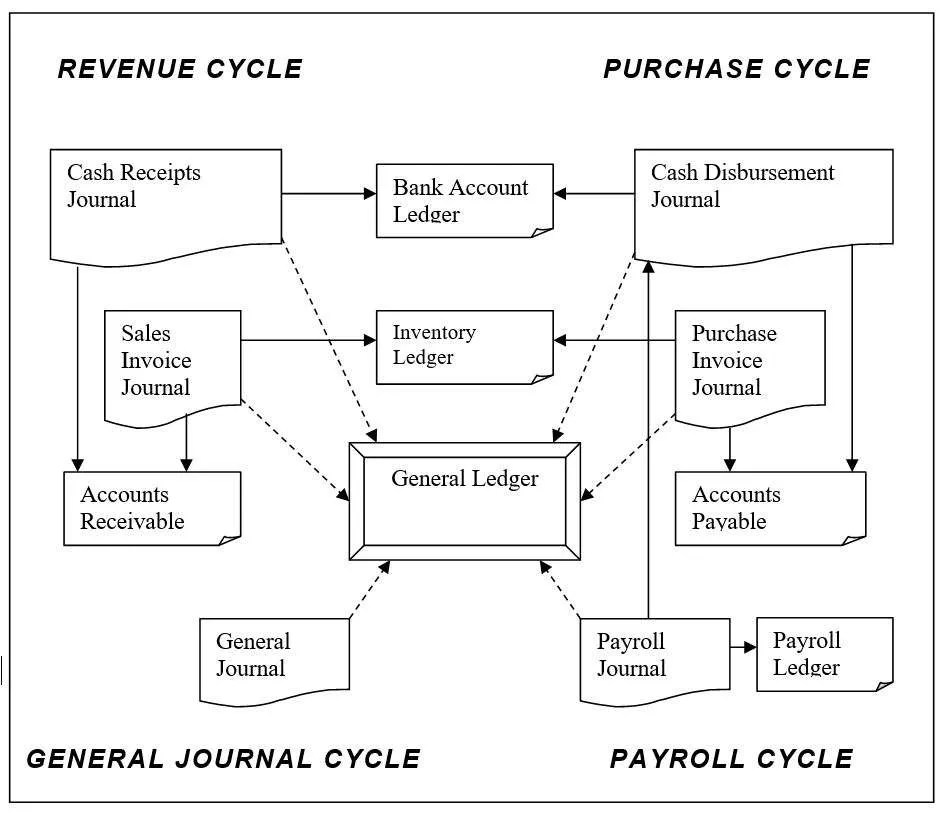 How Does An Accounting System Work Bizmanualz