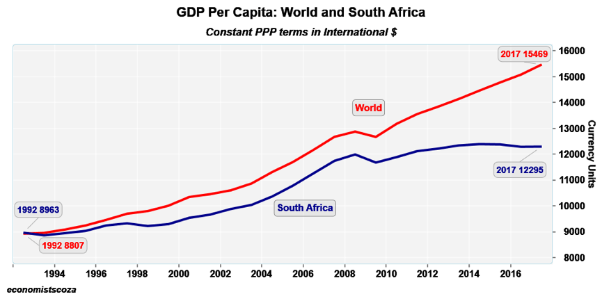 Why SA economy is falling behind the rest of the world - BizNews.com