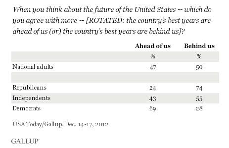 gallup poll 2013
