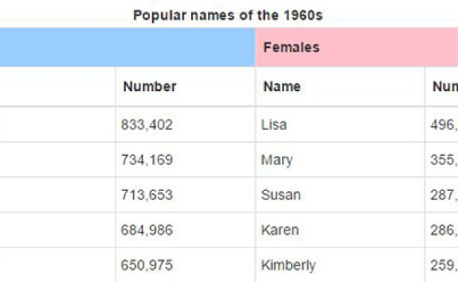 The Most Popular Baby Names In Each State Say A Lot About Direction This Country S Heading