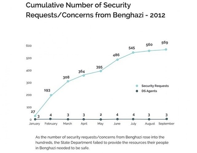 benghazi Security requests