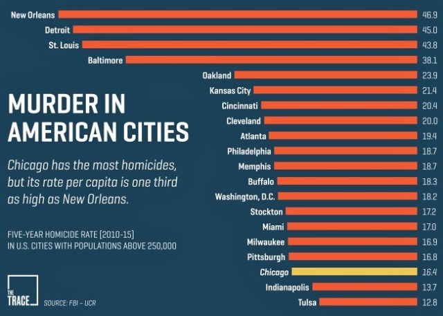 murder rates cities us
