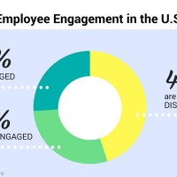 How to Increase Employee Engagement - Without Spending a Dime