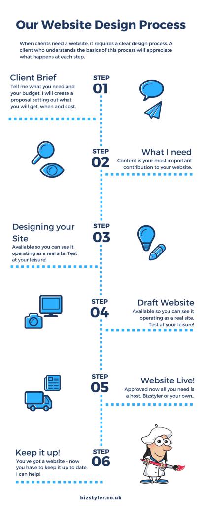Bizstyler Website Design Process