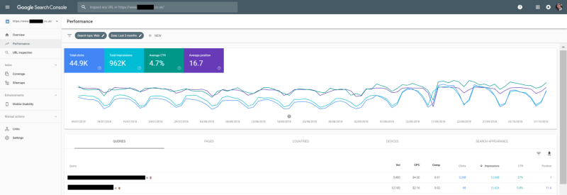 Google Search Console - Performance Report - Average CTR