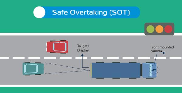 Safe overtaking