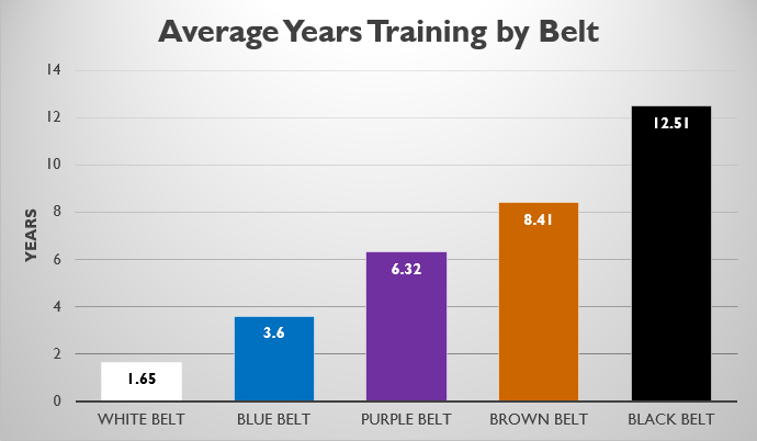 Average Years Training Jiu Jitsu Per Belt Rank