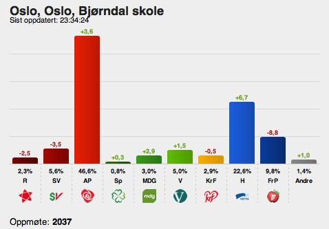 2013 valg bjorndal