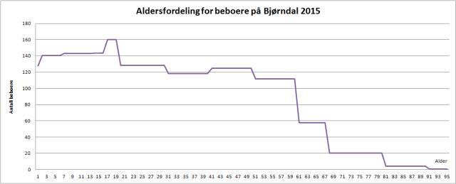 Aldersfordelingen på Bjørndal 2015 basert på Oslostatistikken. (grafisk framstilling: Sven Brun)