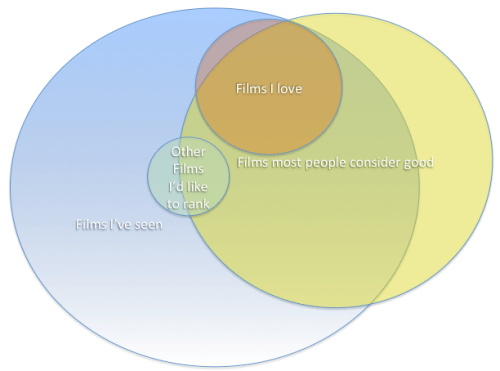 A Venn diagram of the films I've seen, films I love, films most people consider good, and other films I'd like to rank.