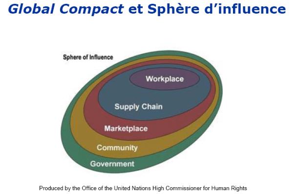 Global Compact et sphère d'influence