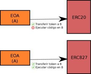 Ethereum Smartcontracts ERC827 infografia