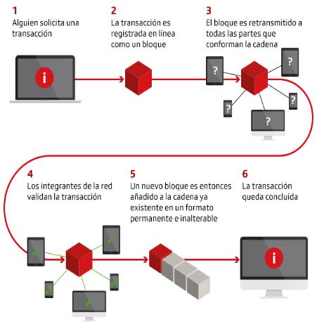 Las transancciones sobre la Blockchain