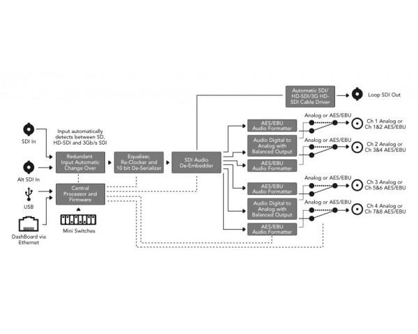 Blackmagic Design OpenGear Converter da SDI ad Audio
