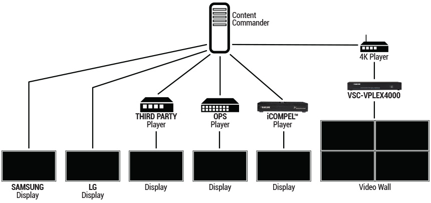 What Are Digital Signage Solutions