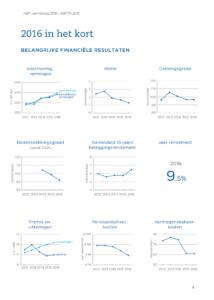 Dashboard jaarverslag ABP